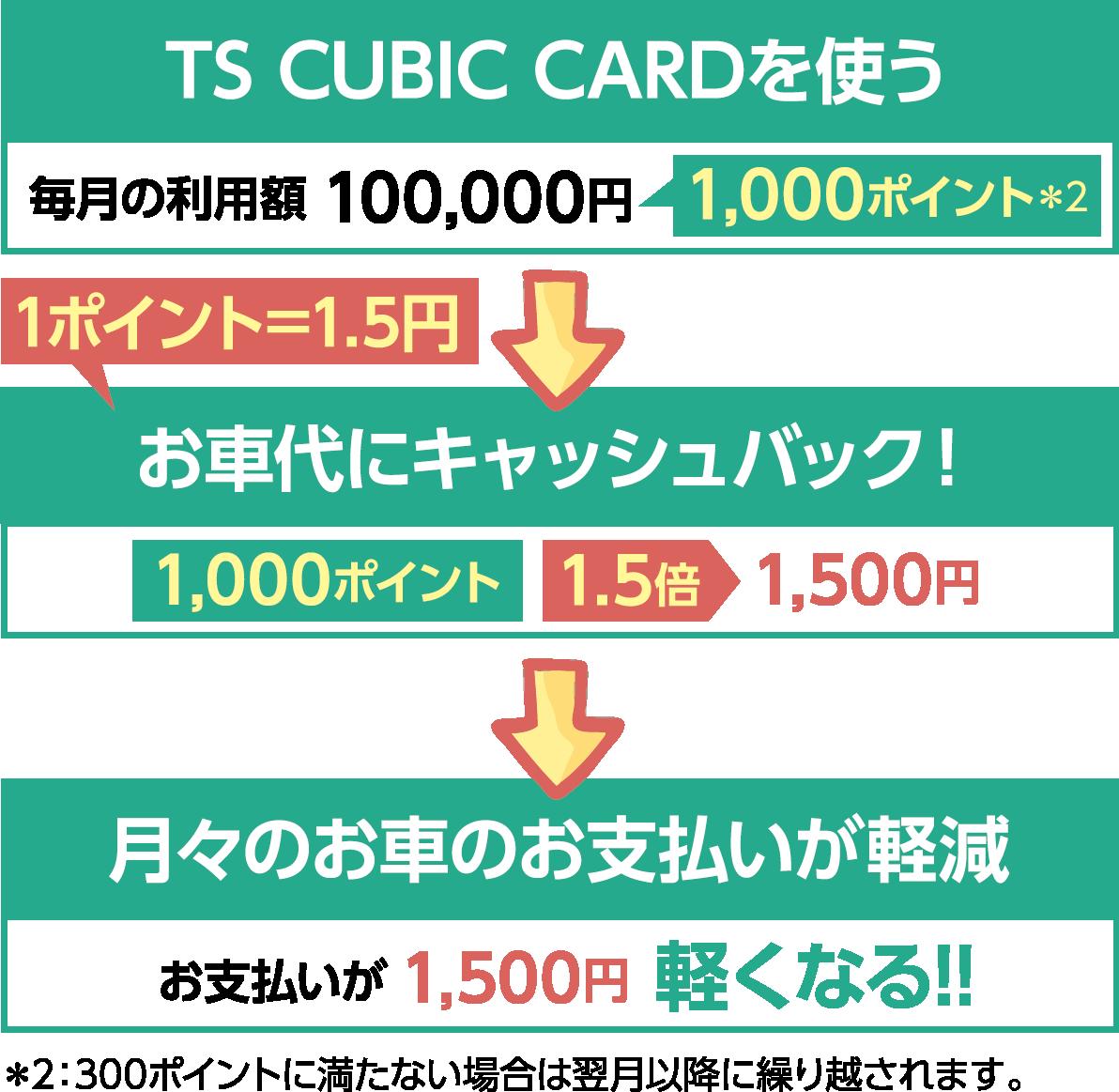 TS CUBIC CARDを使う→お車代にキャッシュバック!→月々の車のお支払いが軽減