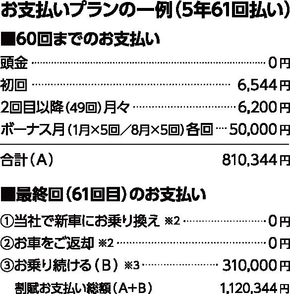 お支払いプランの一例(5年61回払い)/60回までのお支払い/頭金0円、初回7,890円、2回目以降(50回)月々7,800円、ボーナス月(8月×5回/1月×4回)各回50,000円 合計(A)847,890円/最終回(61回目)のお支払い/1.当社で新車のお乗換え0円、2.お車をご返却0円、3.お乗り続ける(B)309,000円、割賦お支払い総額(A+B)1,156,980円